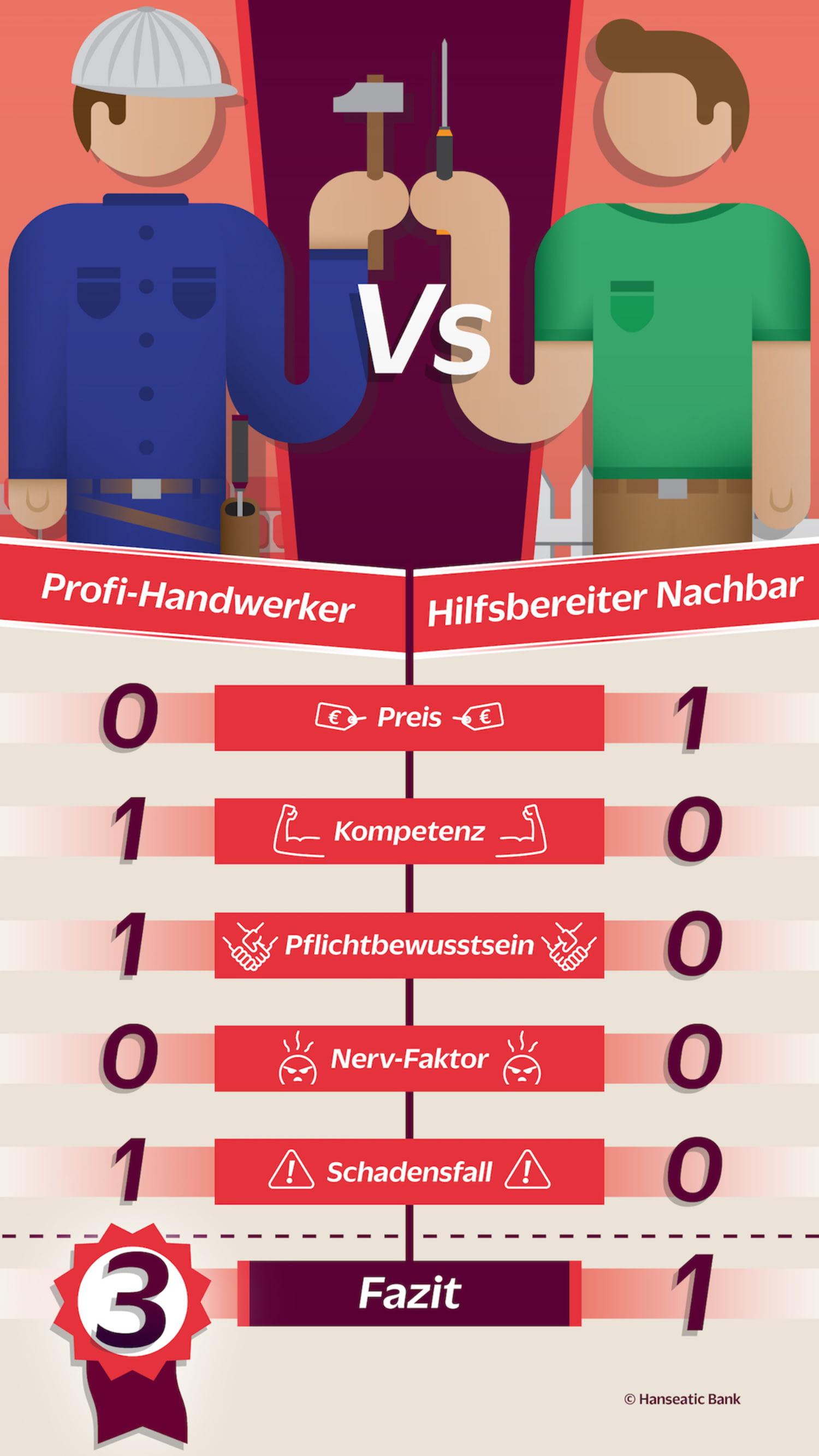Grafik Handwerkerbörse vs. Nachbarschaftshilfe