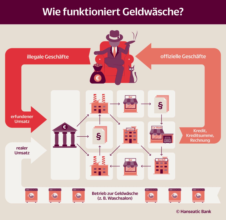 Grafik: Wie funktioniert Geldwäsche
