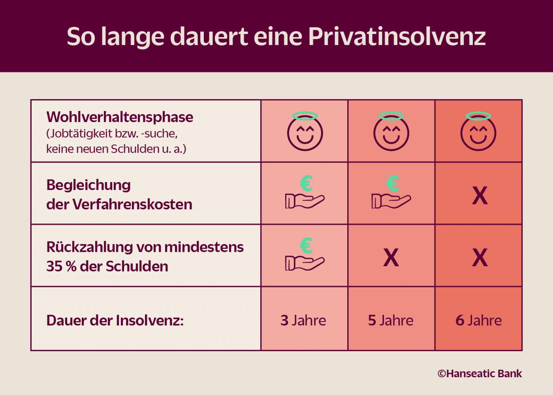 Grafik Dauer Privatinsolvenz