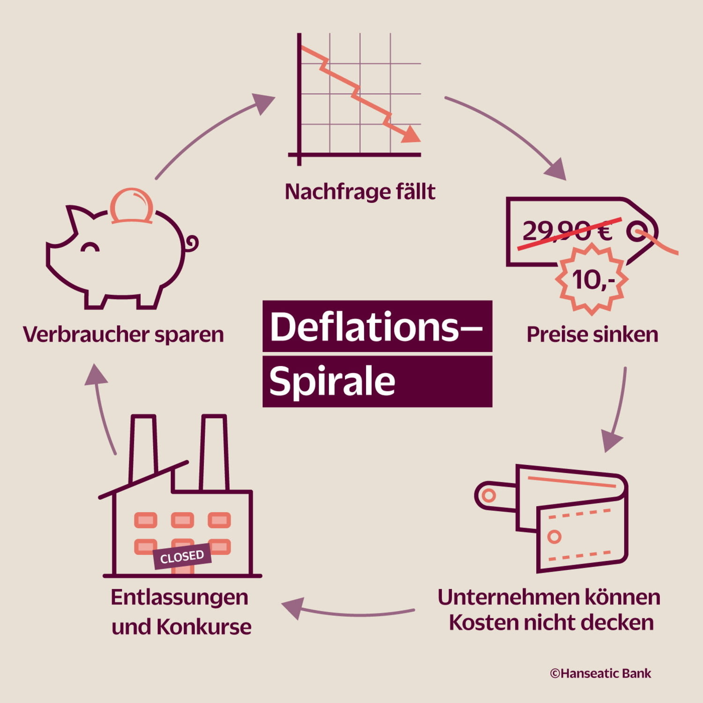 Grafik Deflationsspirale