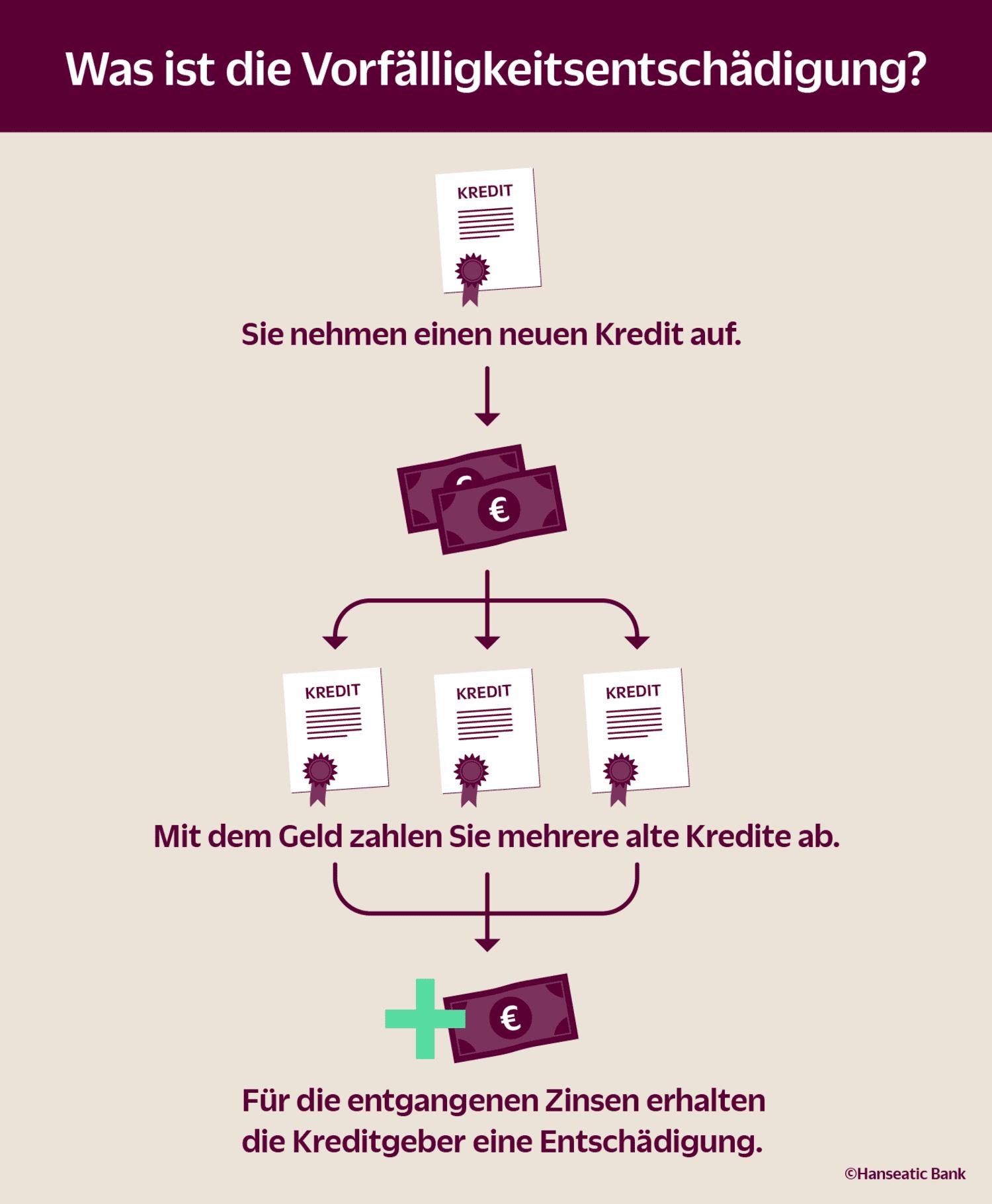 Infografik: Was ist die Vorfälligkeitsentschädigung?