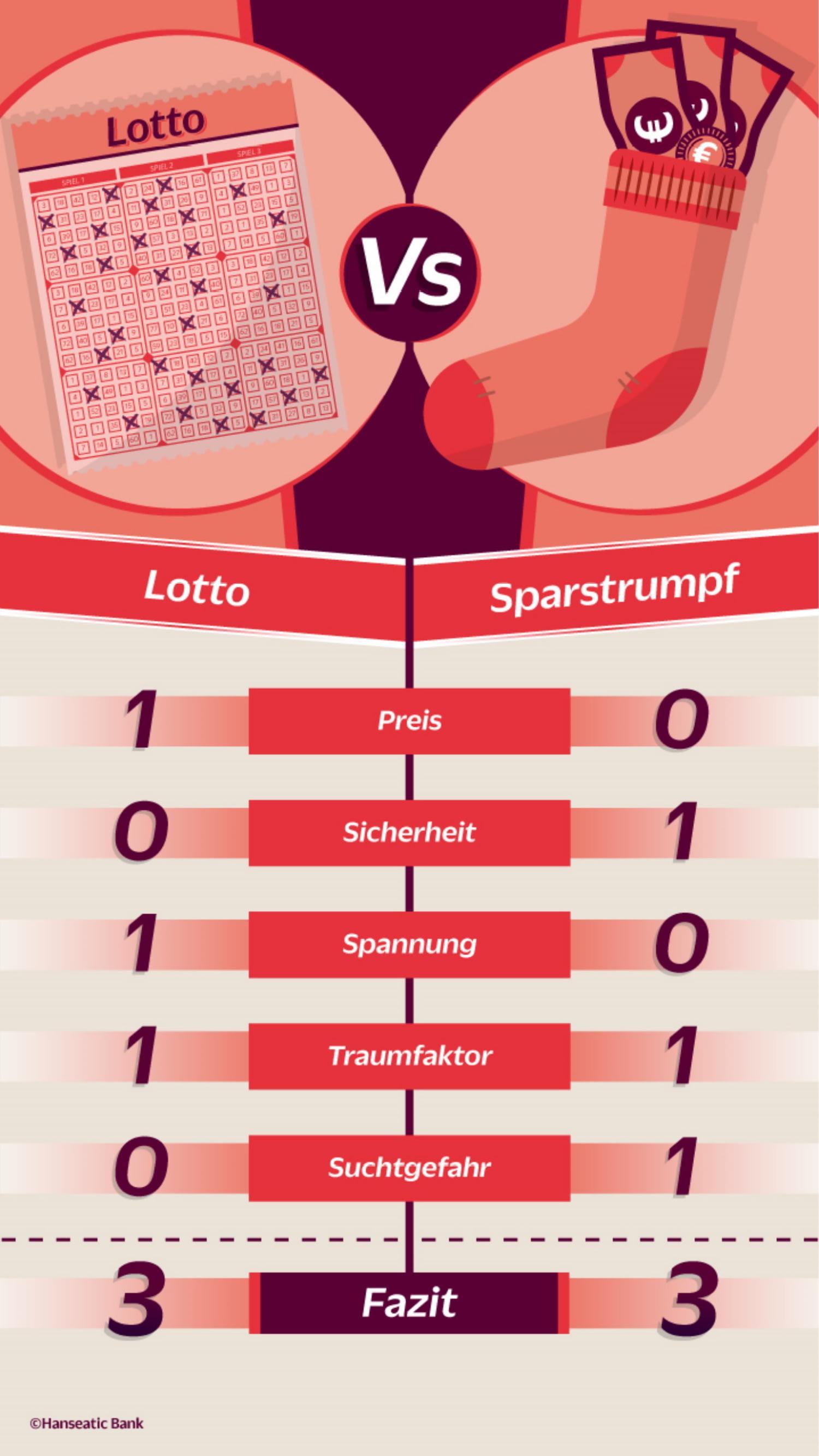 Lotto Wieviel Ist Drin