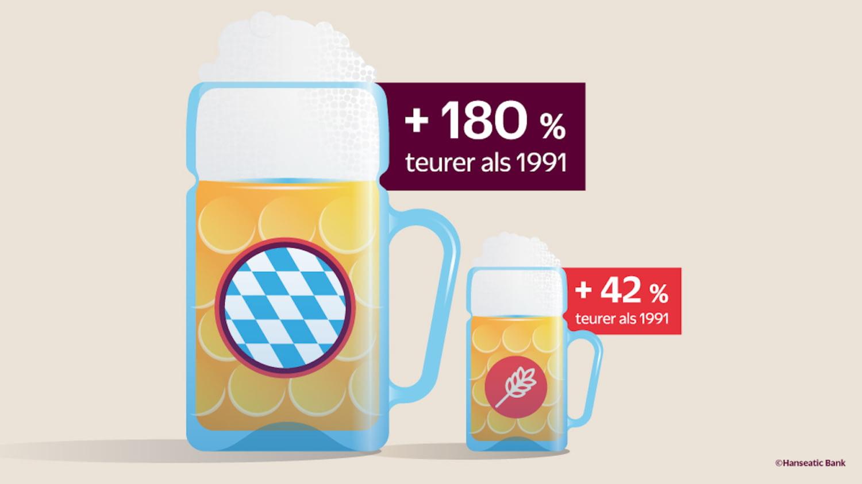 Statistik Entwicklung des Bierpreises auf dem Oktoberfest (180 %) und allgemein (42 %)