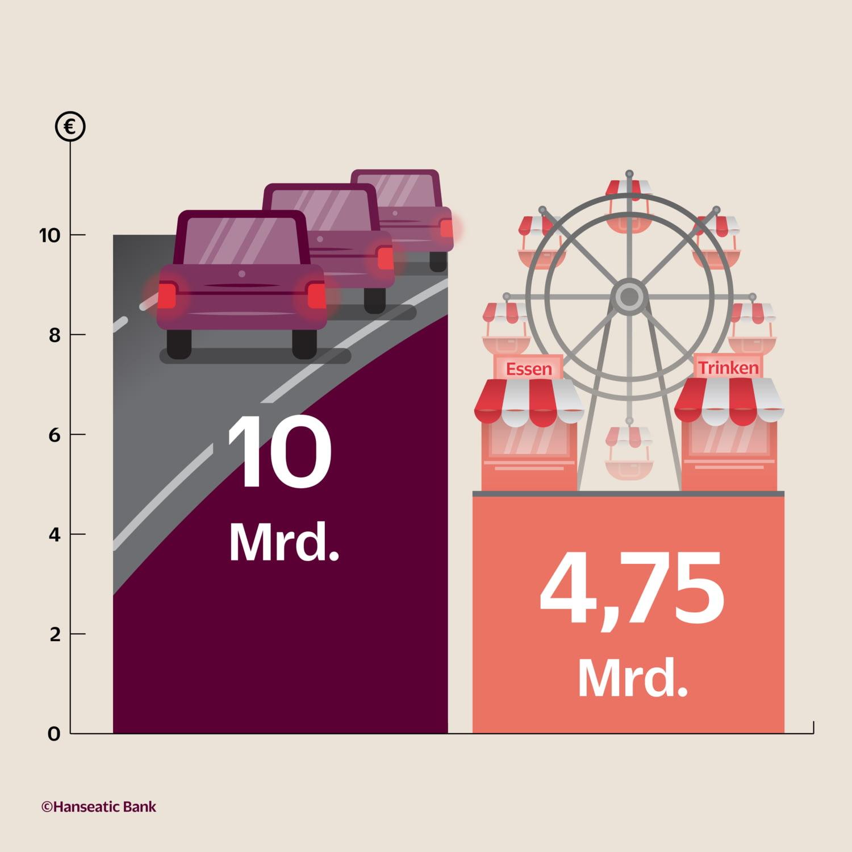 Grafik Vergleich Umsatz Schausteller und Kosten Stau