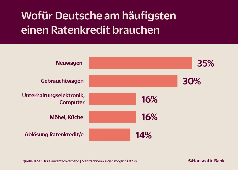 Statistik Wofür brauchen Deutsche einen Ratenkredit