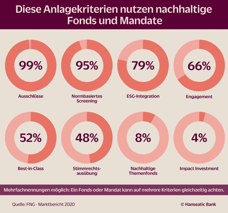 Grafik Nachhaltige Geldanlagen Auswahlkriterien