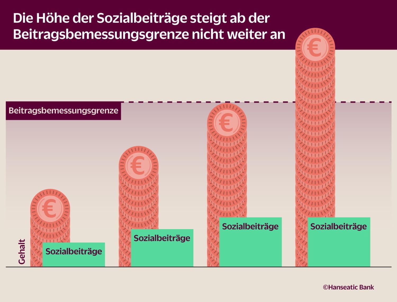 Grafik zur Beitragsbemessungsgrenze