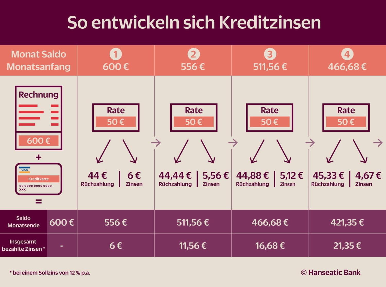 Grafik Kreditkarte Zinsen