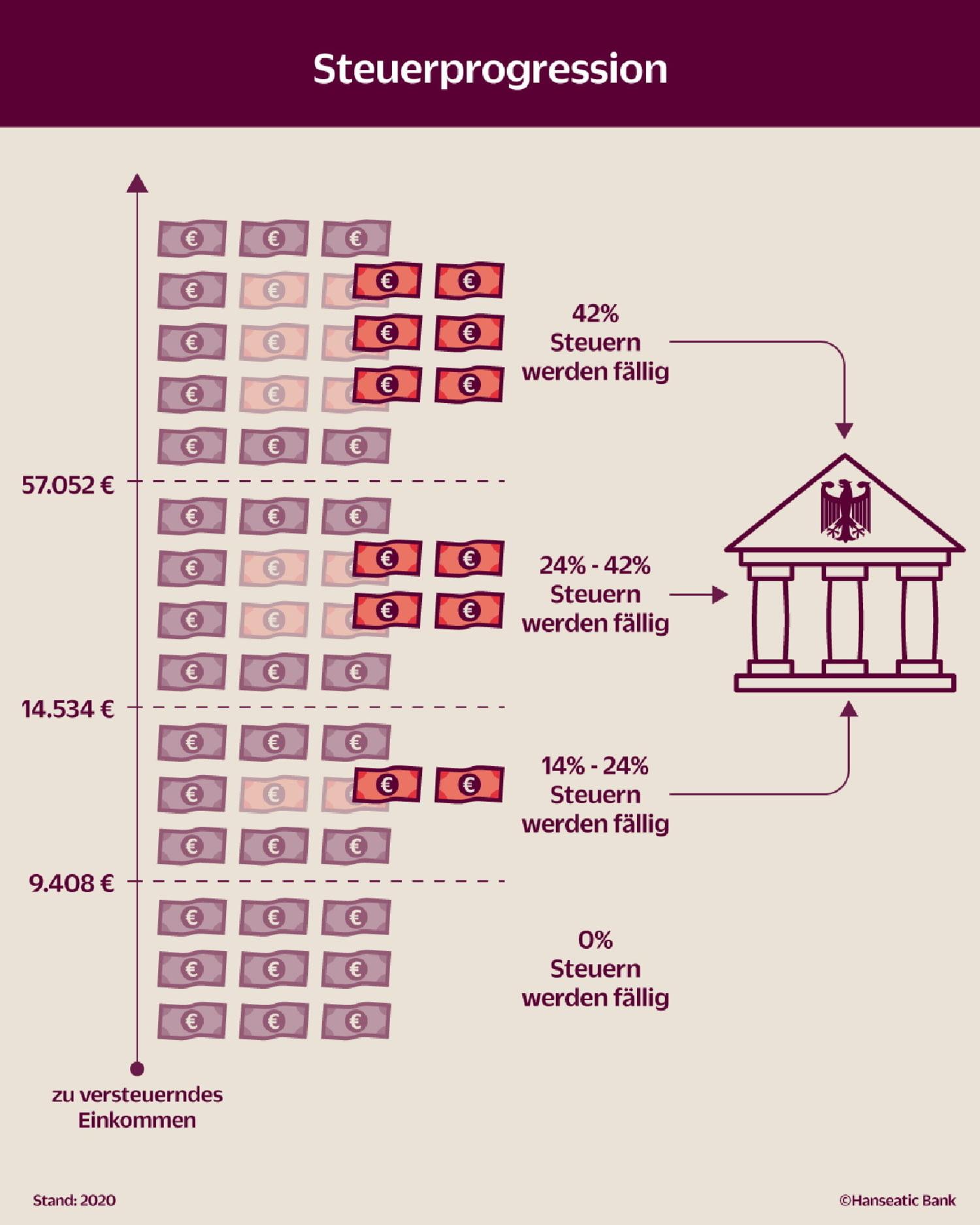 Grafik So funktioniert die Steuerprogression