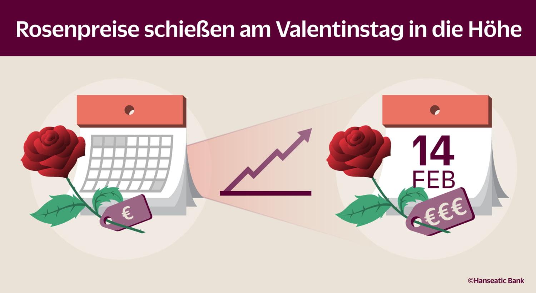 Zwei Rosen mit Tagesanzeige, die am 14. Februar trägt ein größeres Preisschild