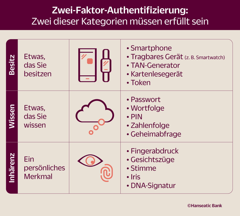 Grafik Kategorien Zwei-Faktor-Authentifizierung