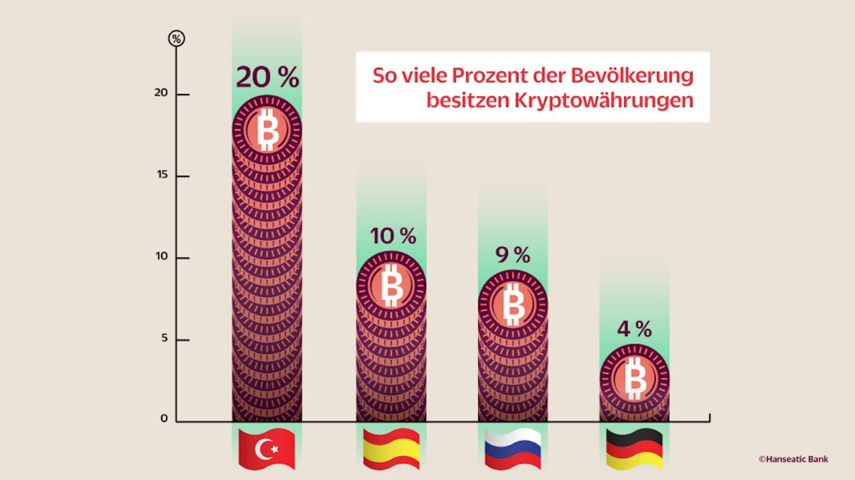 Grafik Vergleich Prozentteil der Bevölkerung mit Kryptowährung