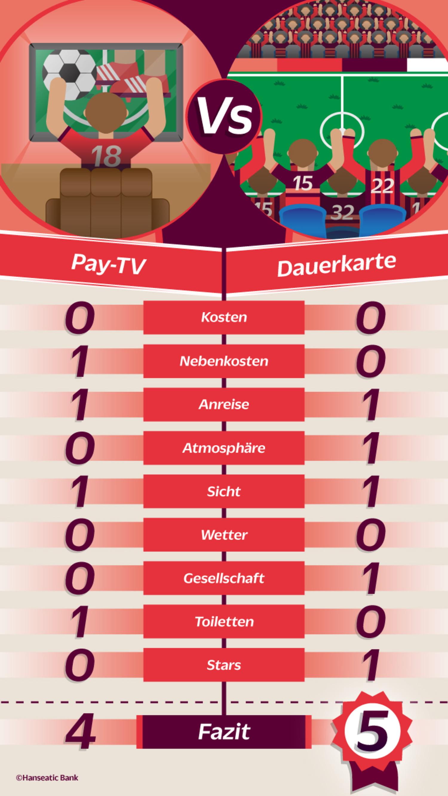 Grafik Vergleich Preis-/Leistung Fußball-Dauerkarte gegen Pay-TV-Abonnement