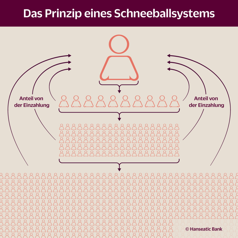 Grafik Prinzip Schneeballsystem