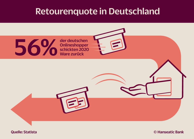 Grafik Retourenquote in Deutschland 2020
