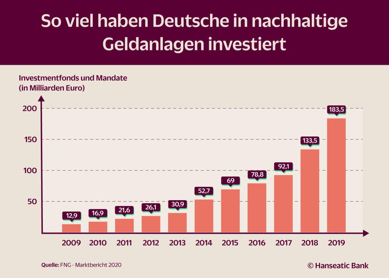 Grafik Nachhaltige Geldanlagen in Deutschland Volumen