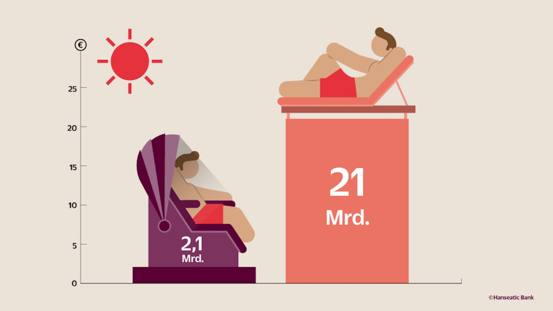Grafik Ausgaben Sonnenschutz