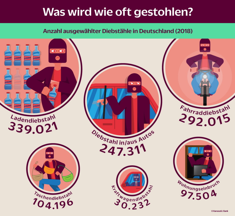 Grafik Diebstähle in Deutschland