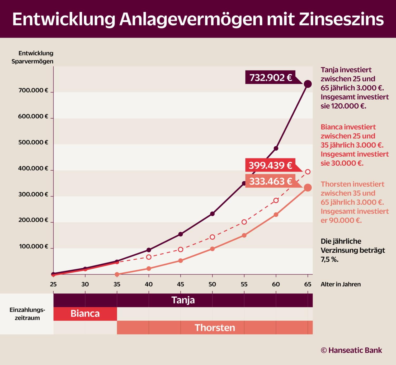 Grafik Entwicklung Anlagevermögen
