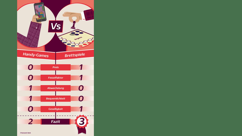 grafik Preis-Leistungs-Duell Handy-Games vs. Brettspiele